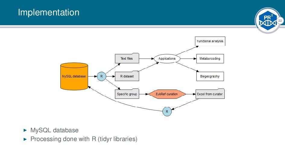 22 Implementation MySQL database Processing don...