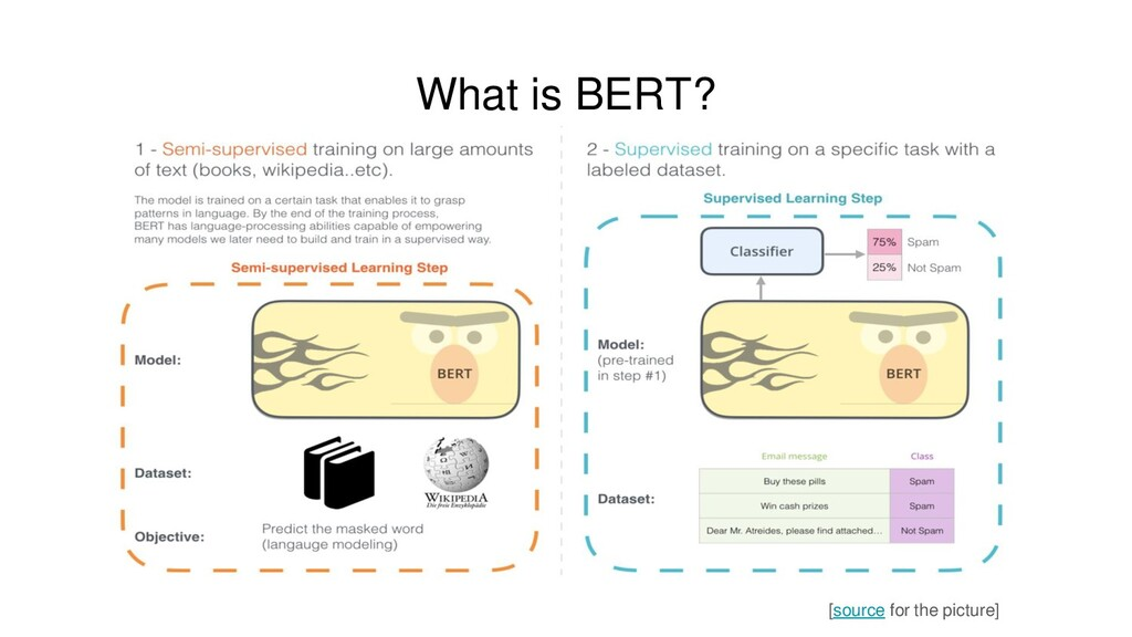 What is BERT? [source for the picture]