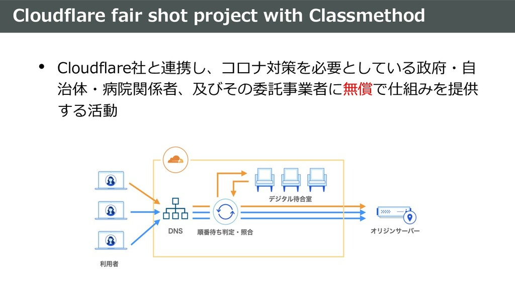 Cloudflare fair shot project with Classmethod •...
