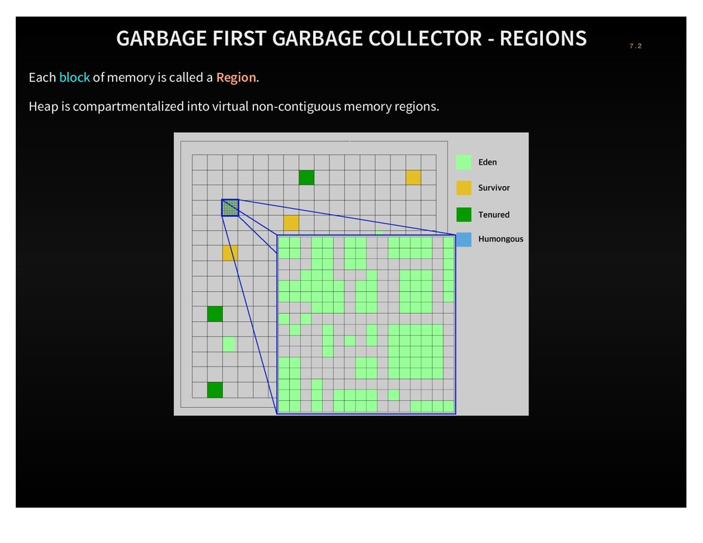GARBAGE FIRST GARBAGE COLLECTOR - REGIONS Each ...