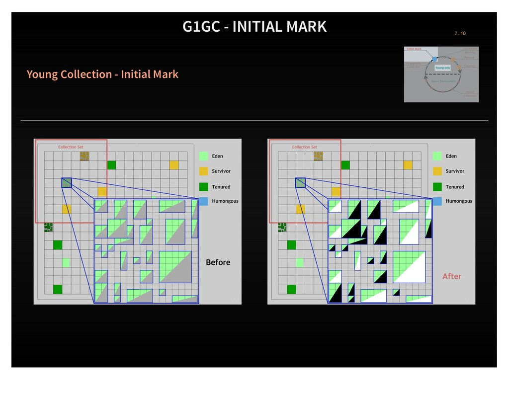 G1GC - INITIAL MARK Young Collection - Initial ...