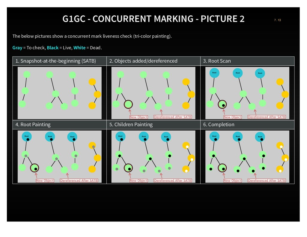 G1GC - CONCURRENT MARKING - PICTURE 2 The below...