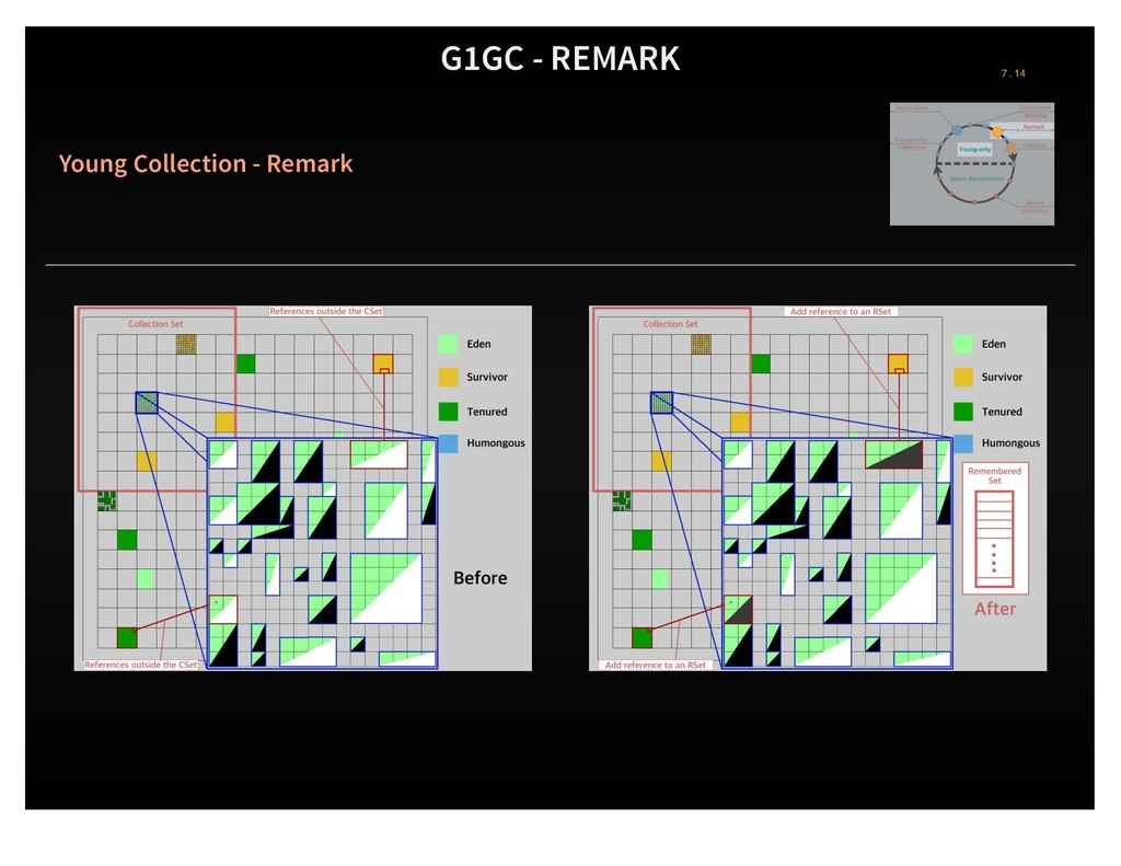 G1GC - REMARK Young Collection - Remark 7 . 14