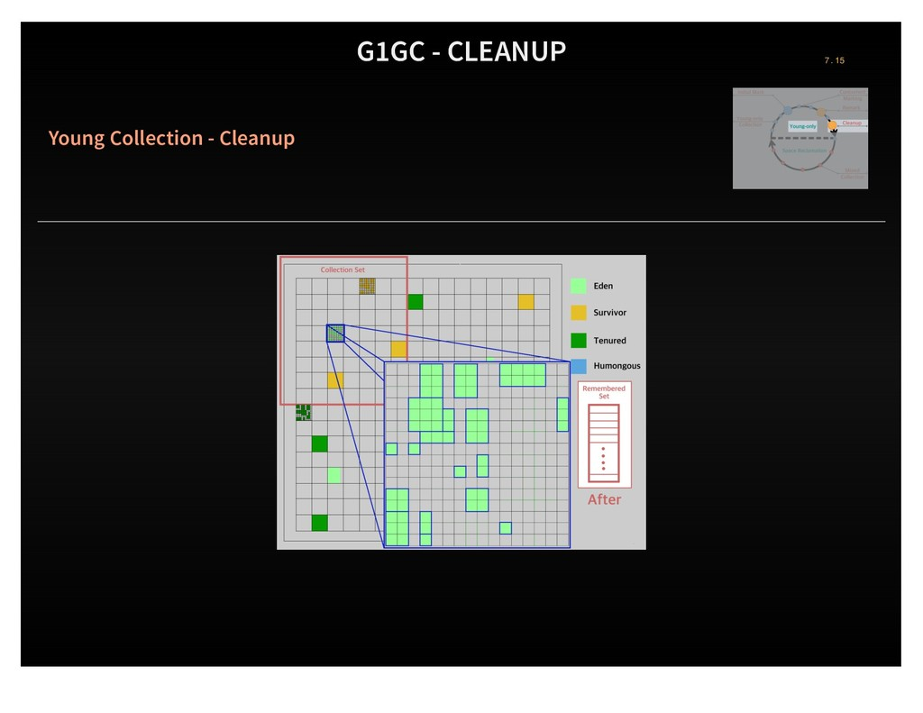 G1GC - CLEANUP Young Collection - Cleanup 7 . 15