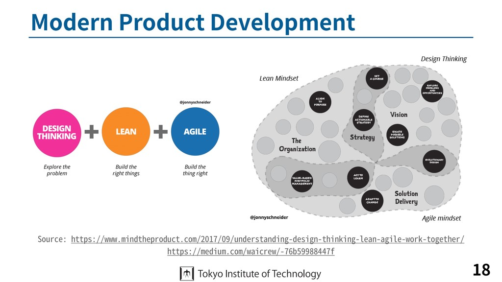 Modern Product Development 18 Source: https://w...