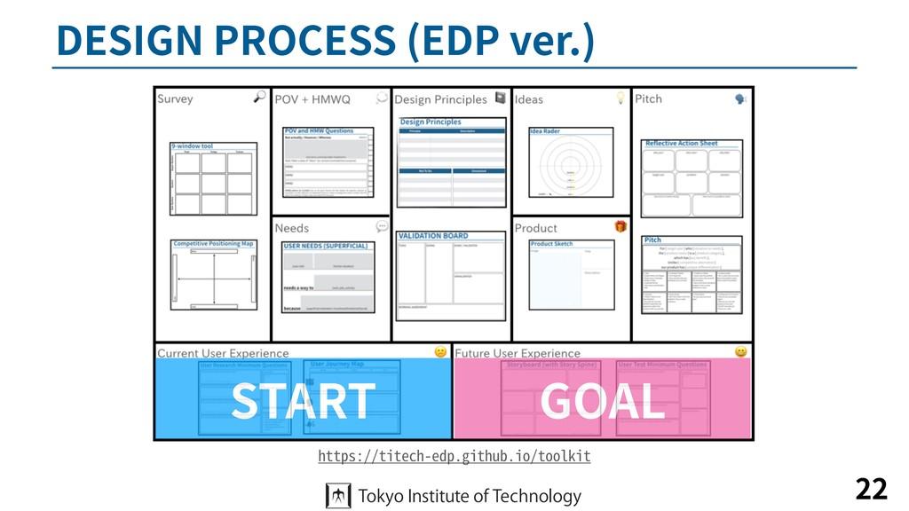 DESIGN PROCESS (EDP ver.) 22 https://titech-edp...