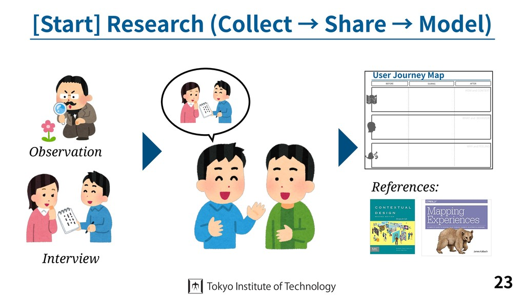 [Start] Research (Collect → Share → Model) 23 O...