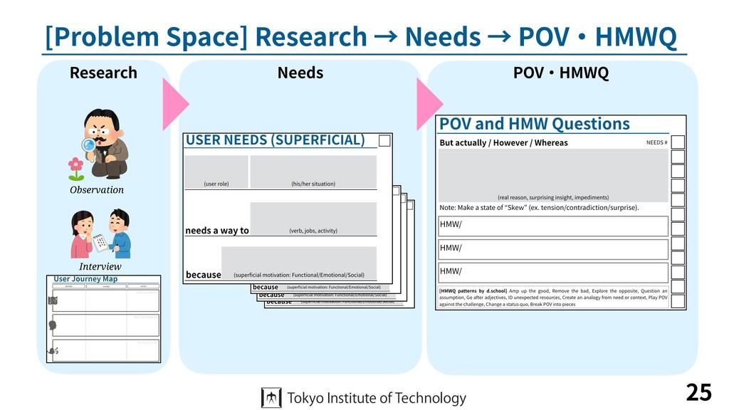 [Problem Space] Research → Needs → POV・HMWQ 25 ...