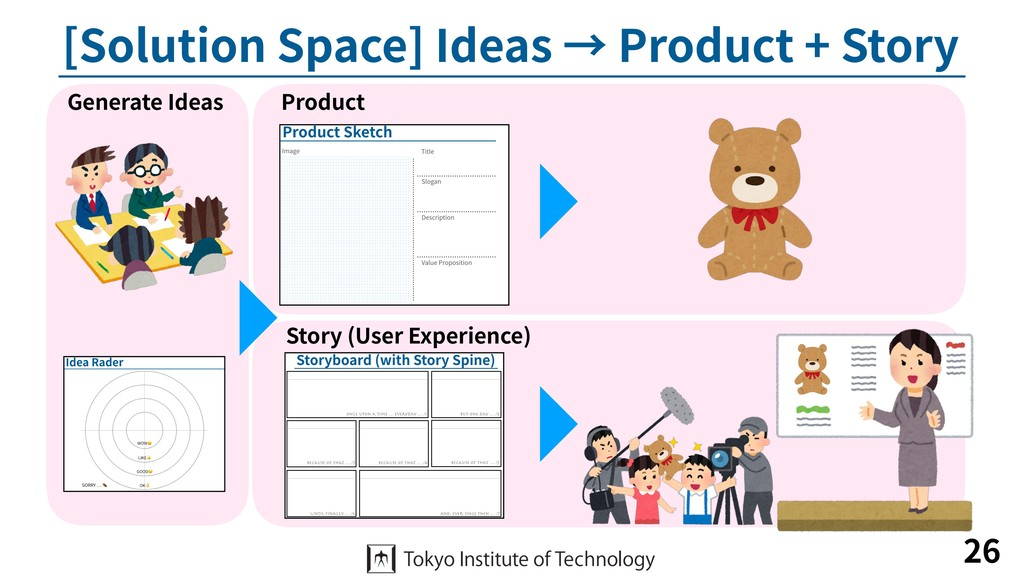 [Solution Space] Ideas → Product + Story 26 Gen...