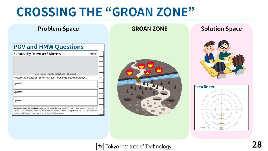 "CROSSING THE ""GROAN ZONE"" 28 Problem Space Solu..."