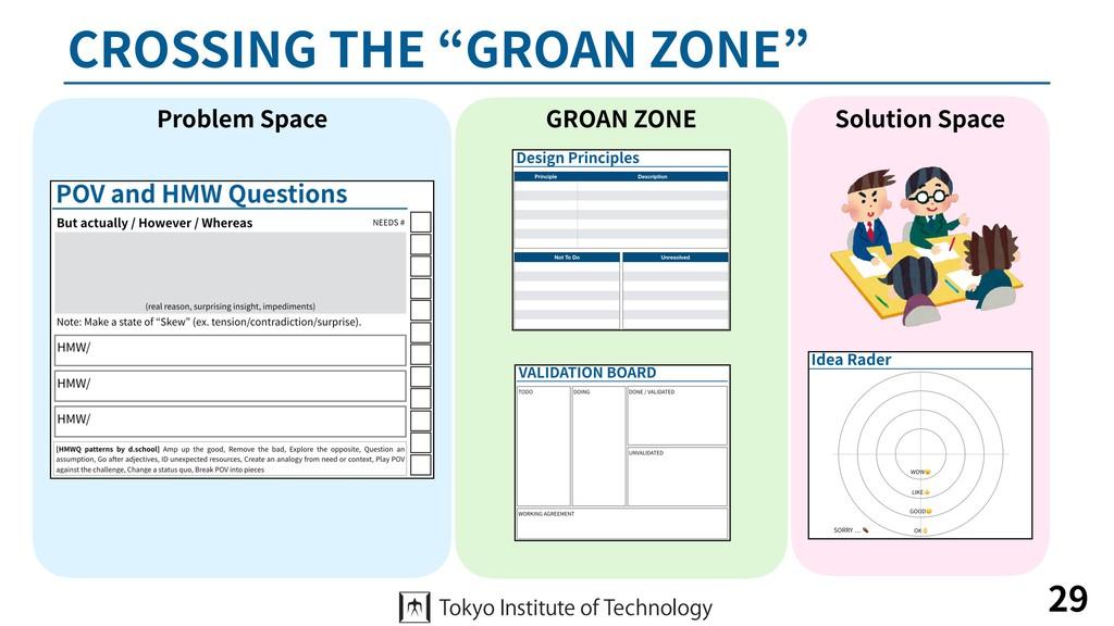 "CROSSING THE ""GROAN ZONE"" 29 Problem Space Solu..."