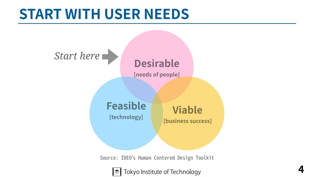 START WITH USER NEEDS 4 Desirable [needs of peo...