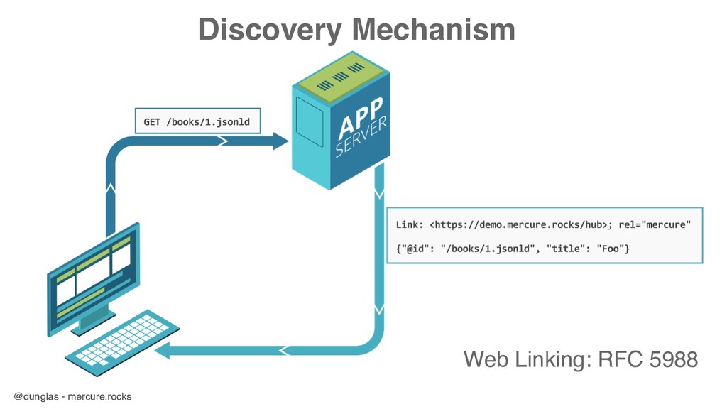 @dunglas - mercure.rocks Discovery Mechanism We...
