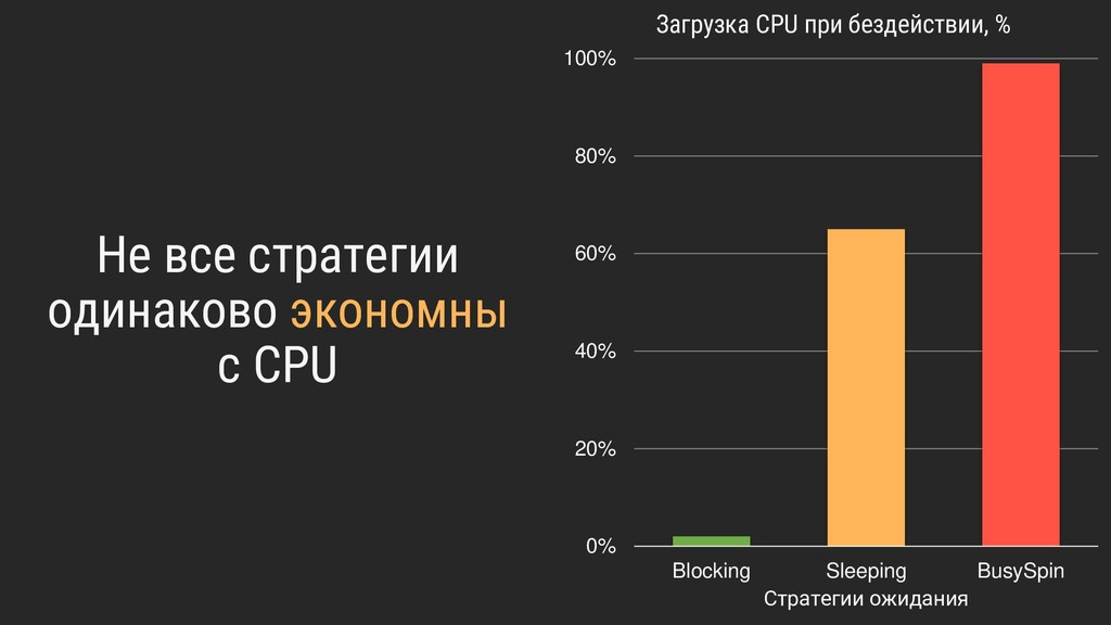 Не все стратегии одинаково экономны с CPU 0% 20...