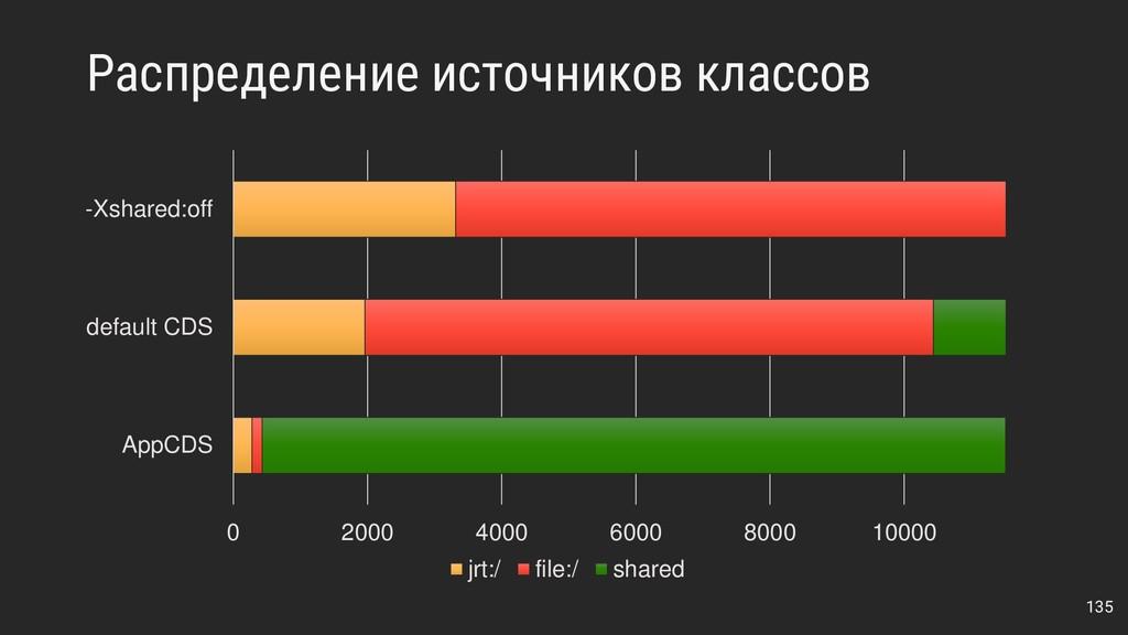 Распределение источников классов 135 0 2000 400...