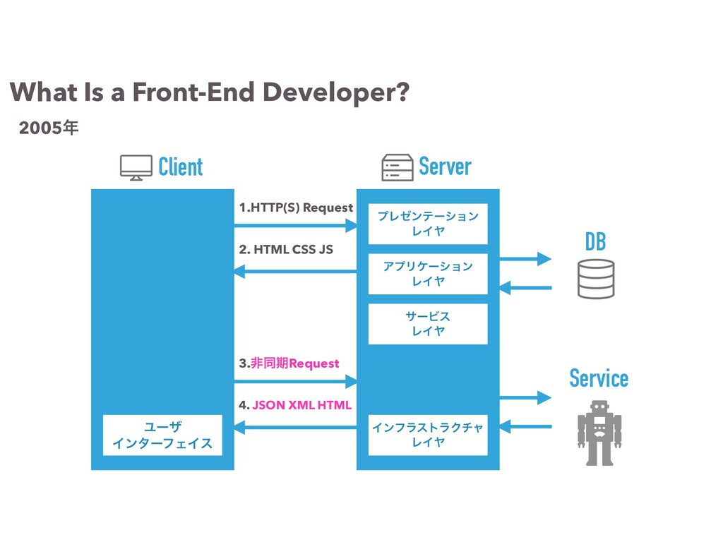 1.HTTP(S) Request 2. HTML CSS JS ΞϓϦέʔγϣϯ ϨΠϠ Π...