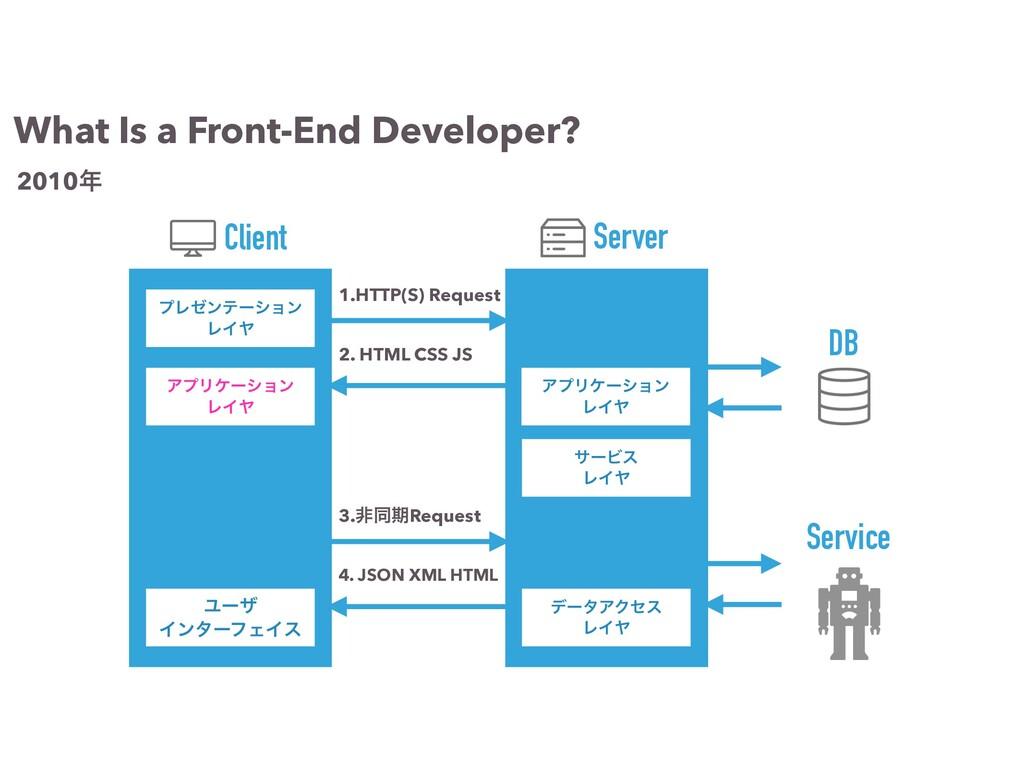 1.HTTP(S) Request 2. HTML CSS JS ΞϓϦέʔγϣϯ ϨΠϠ σ...