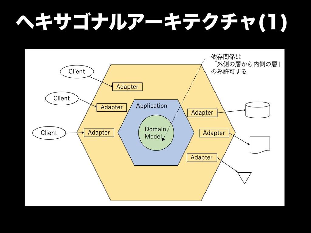 ヘキサゴナルアーキテクのバージョンアチャやパター(1)