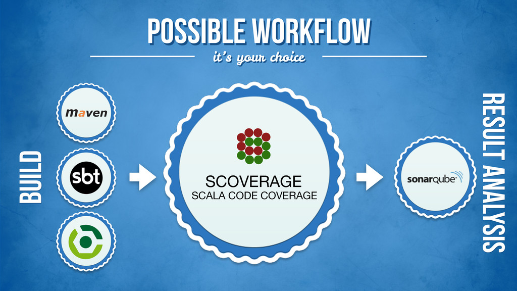 Possible workflow it's your choice SCOVERAGE SC...