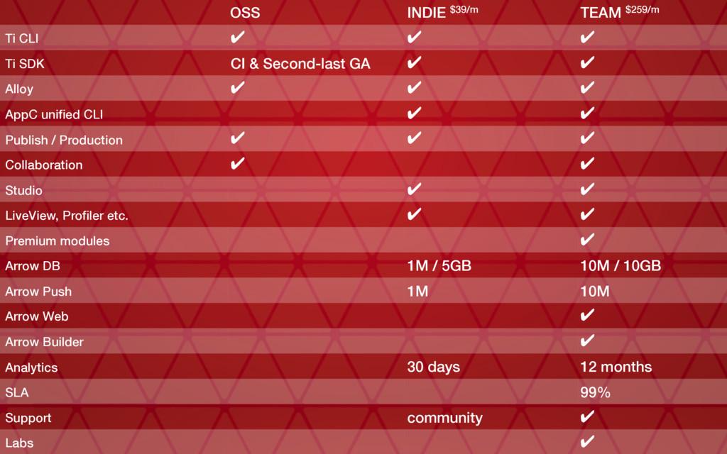 OSS INDIE $39/m TEAM $259/m Ti CLI ✔ ✔ ✔ Ti SDK...