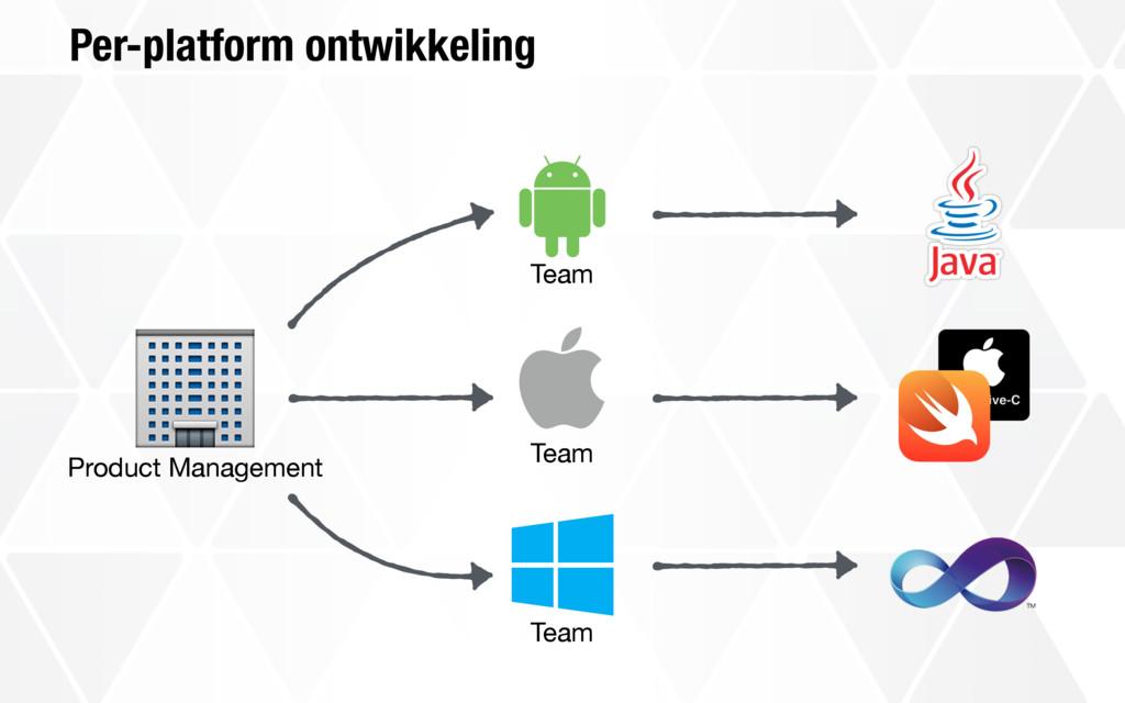 Per-platform ontwikkeling ! Product Management ...