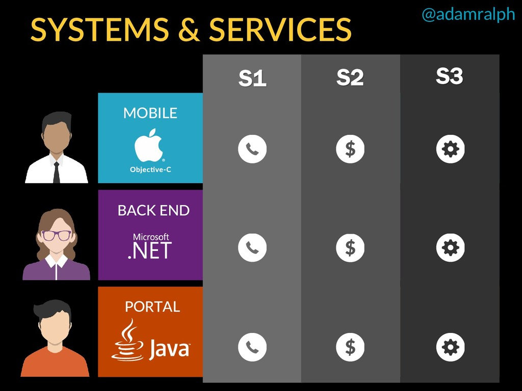 @adamralph S1 S2 S3 MOBILE BACK END PORTAL SYST...