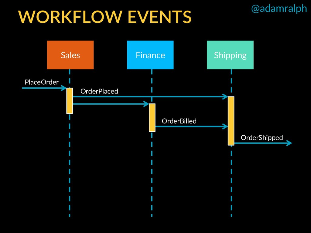 @adamralph OrderPlaced WORKFLOW EVENTS Finance ...