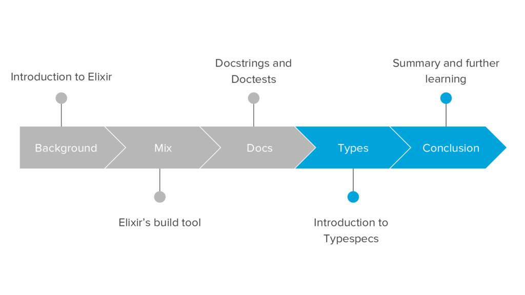 Introduction to Elixir Elixir's build tool Back...