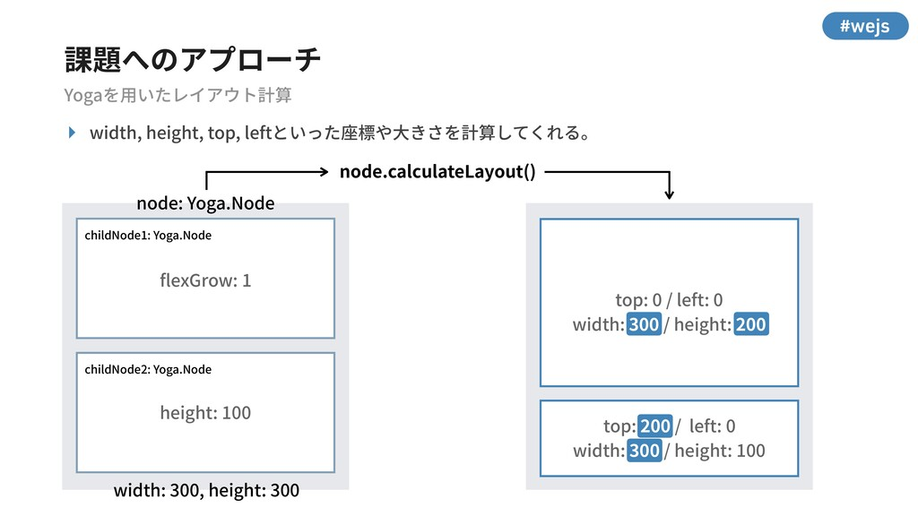 #wejs ‣ width, height, top, leftといった座標や⼤きさを計算して...