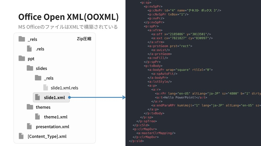 #wejs Office Open XML(OOXML) MS OfficeのファイルはXMLで構築さ...