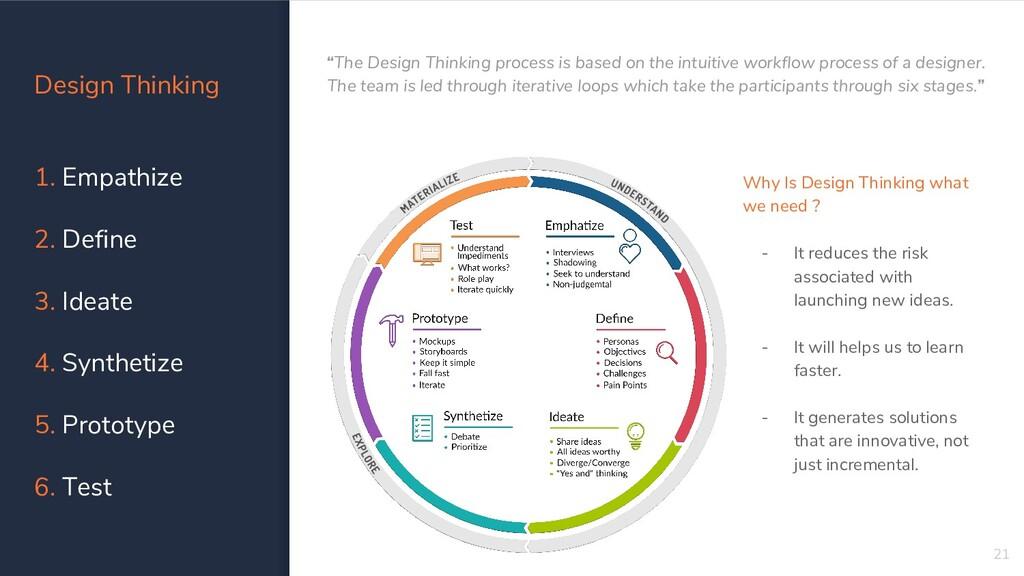 Design Thinking 1. Empathize 2. Define 3. Ideat...