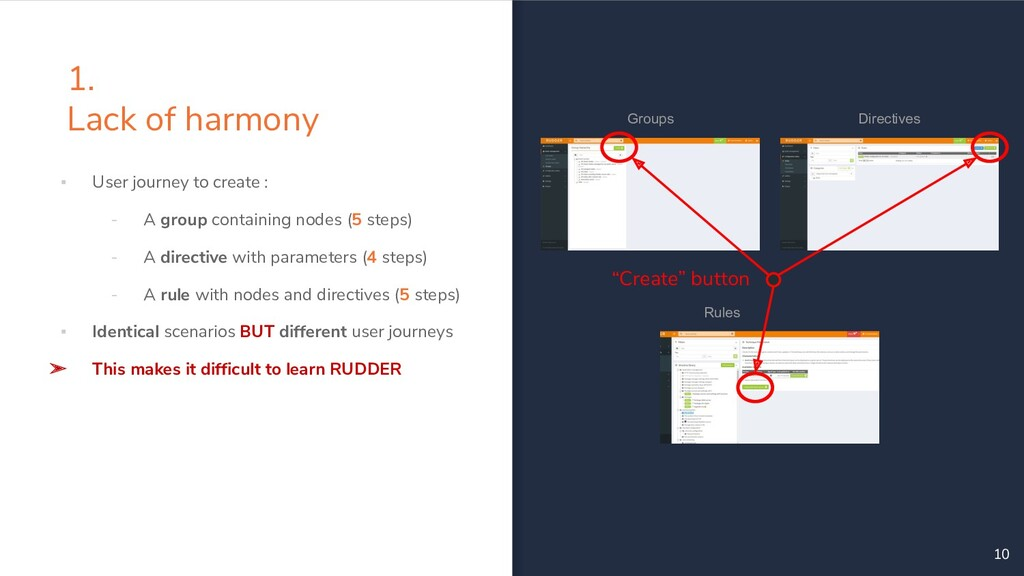 ▪ User journey to create : - A group containing...