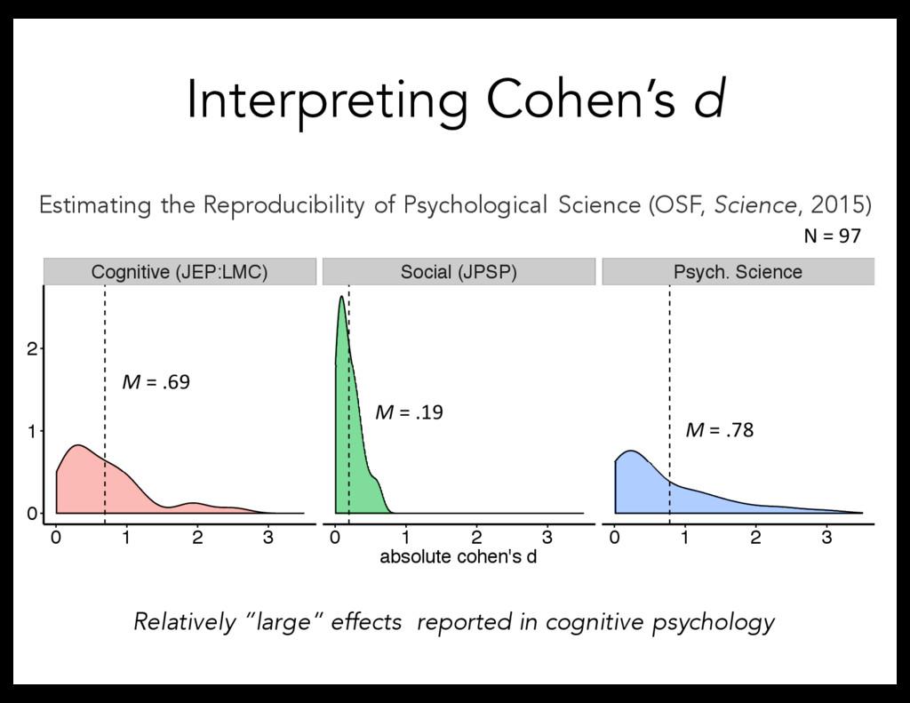 Interpreting Cohen's d Cognitive (JEP:LMC) Soci...