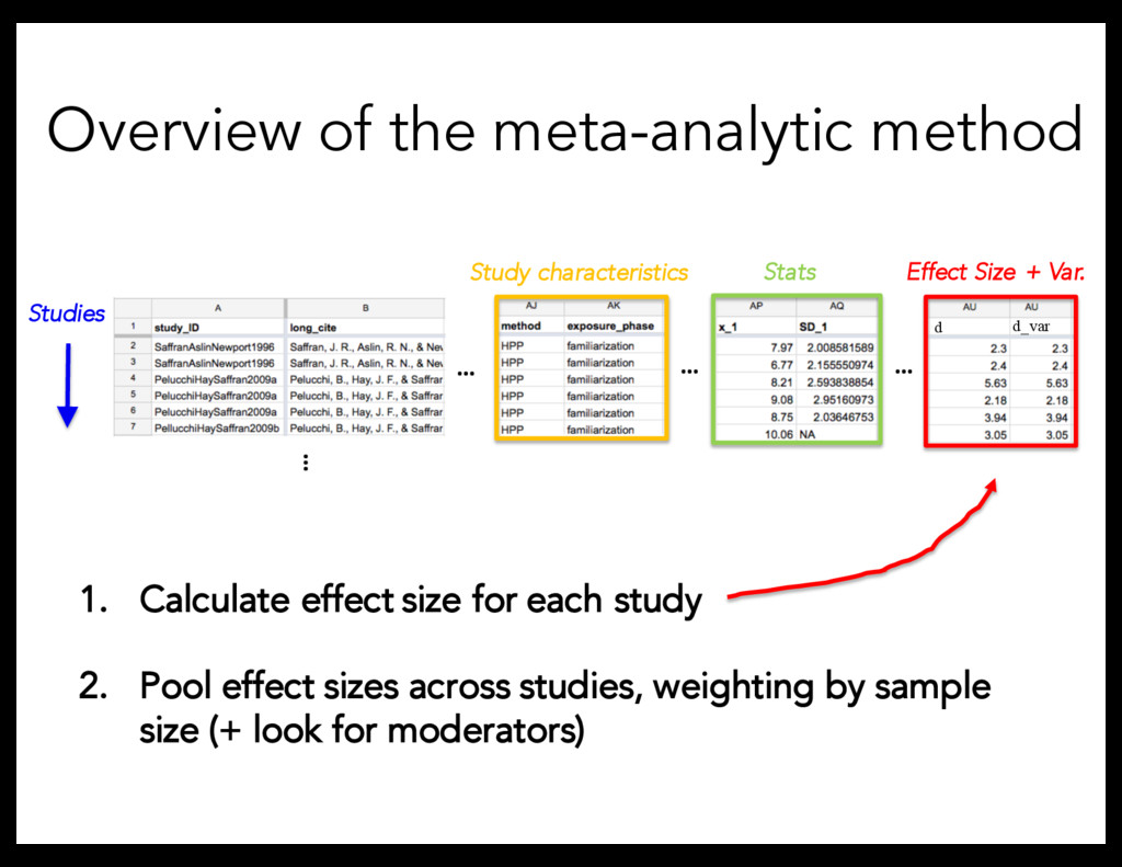 … Overview of the meta-analytic method 1. Calcu...