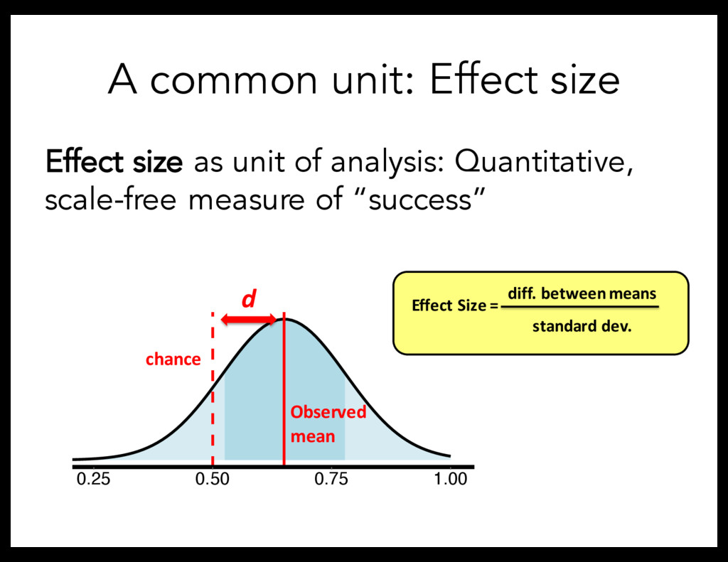 A common unit: Effect size Effect size as unit ...