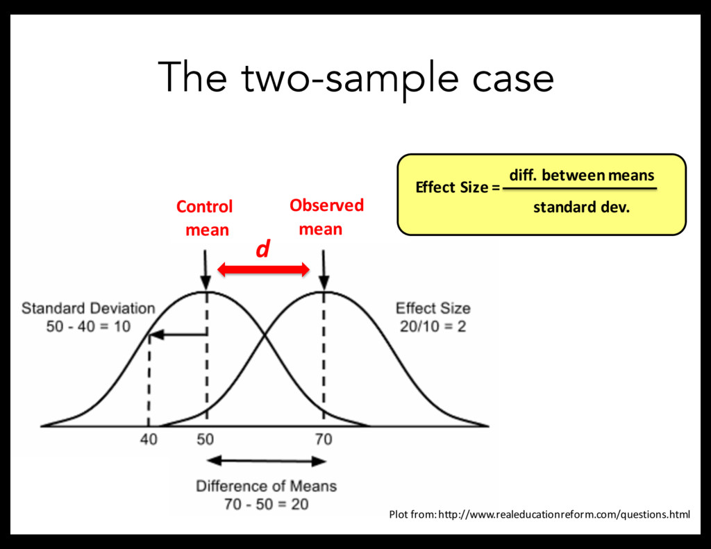 The two-sample case Control mean Observed mean ...