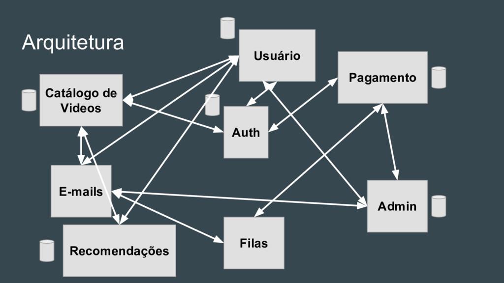 Arquitetura Auth E-mails Pagamento Admin Catálo...