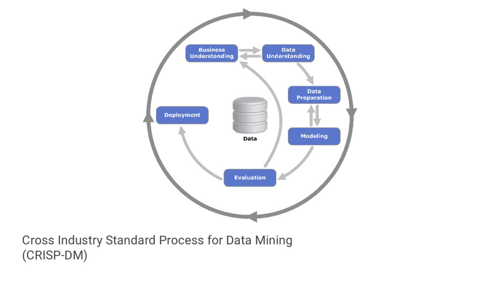 Cross Industry Standard Process for Data Mining...