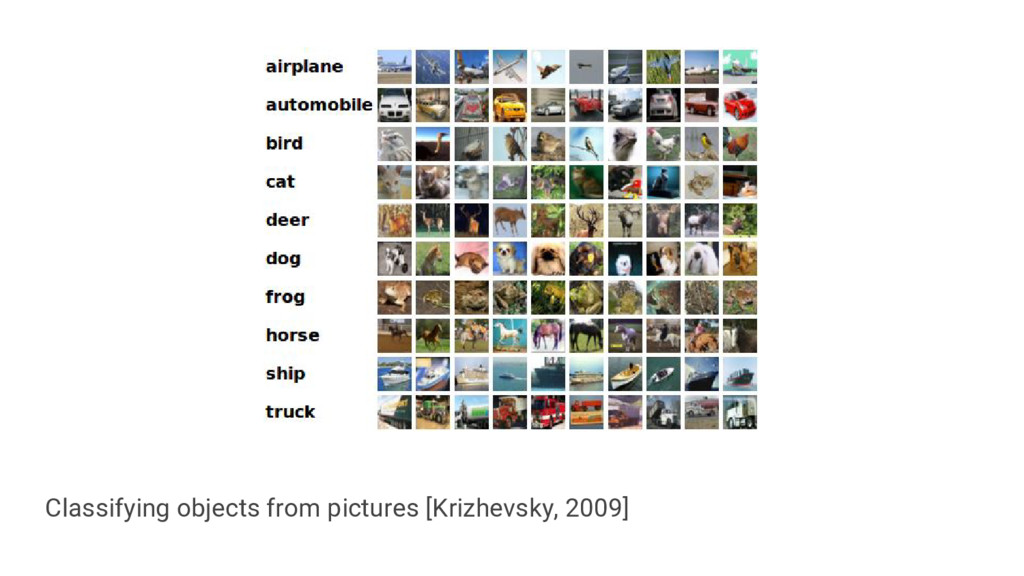 Classifying objects from pictures [Krizhevsky, ...