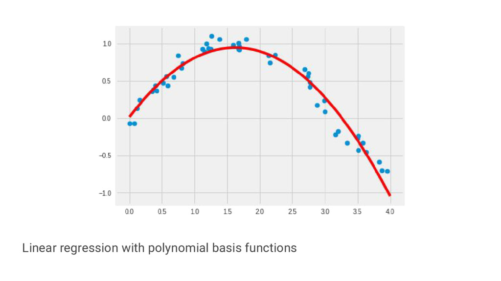 Linear regression with polynomial basis functio...