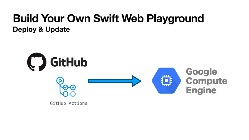 Build Your Own Swift Web Playground Deploy & Up...