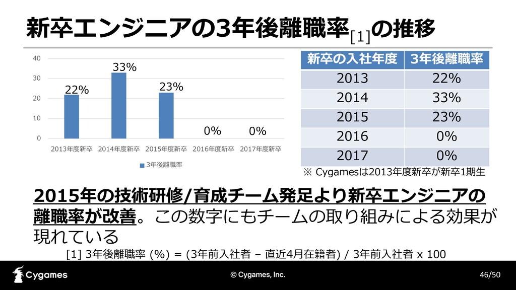 新卒エンジニアの3年後離職率[1] の推移 46/50 [1] 3年後離職率 (%) = (3...