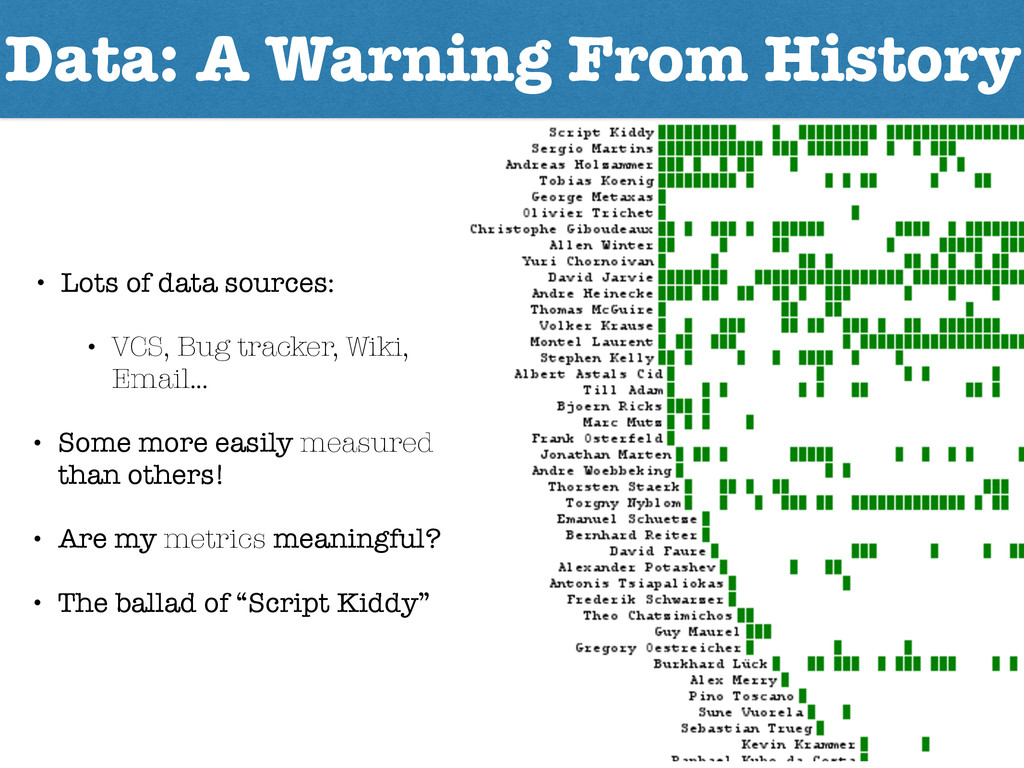 Data: A Warning From History • Lots of data sou...