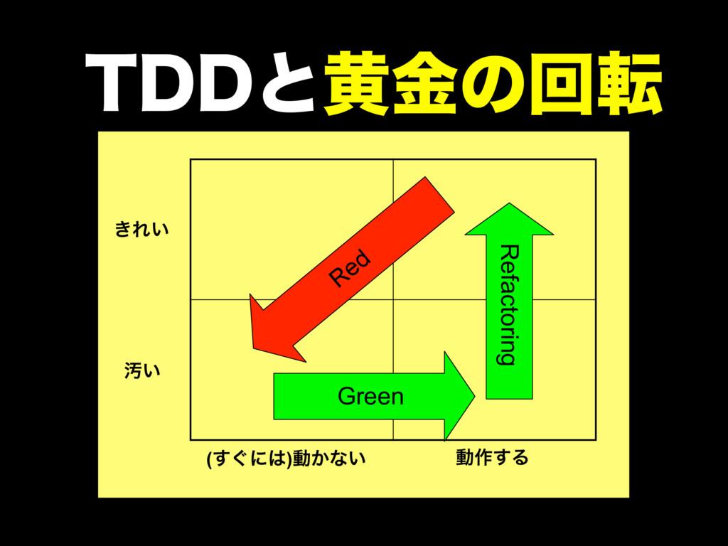͖Ε͍ Ԛ͍ (͙͢ʹ)ಈ͔ͳ͍ ಈ࡞͢Δ Red Green Refactoring 5%...