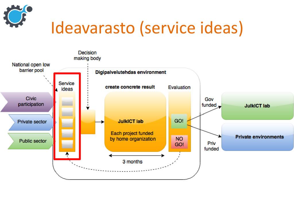 Ideavarasto (service ideas)