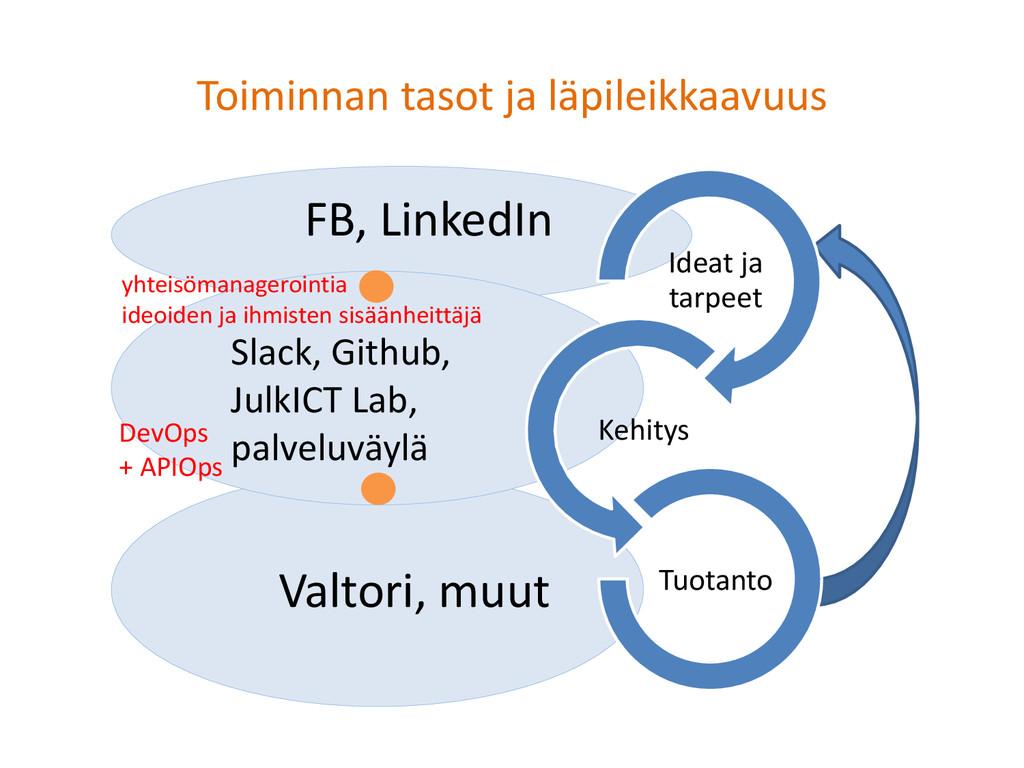 Toiminnan tasot ja läpileikkaavuus FB, LinkedIn...