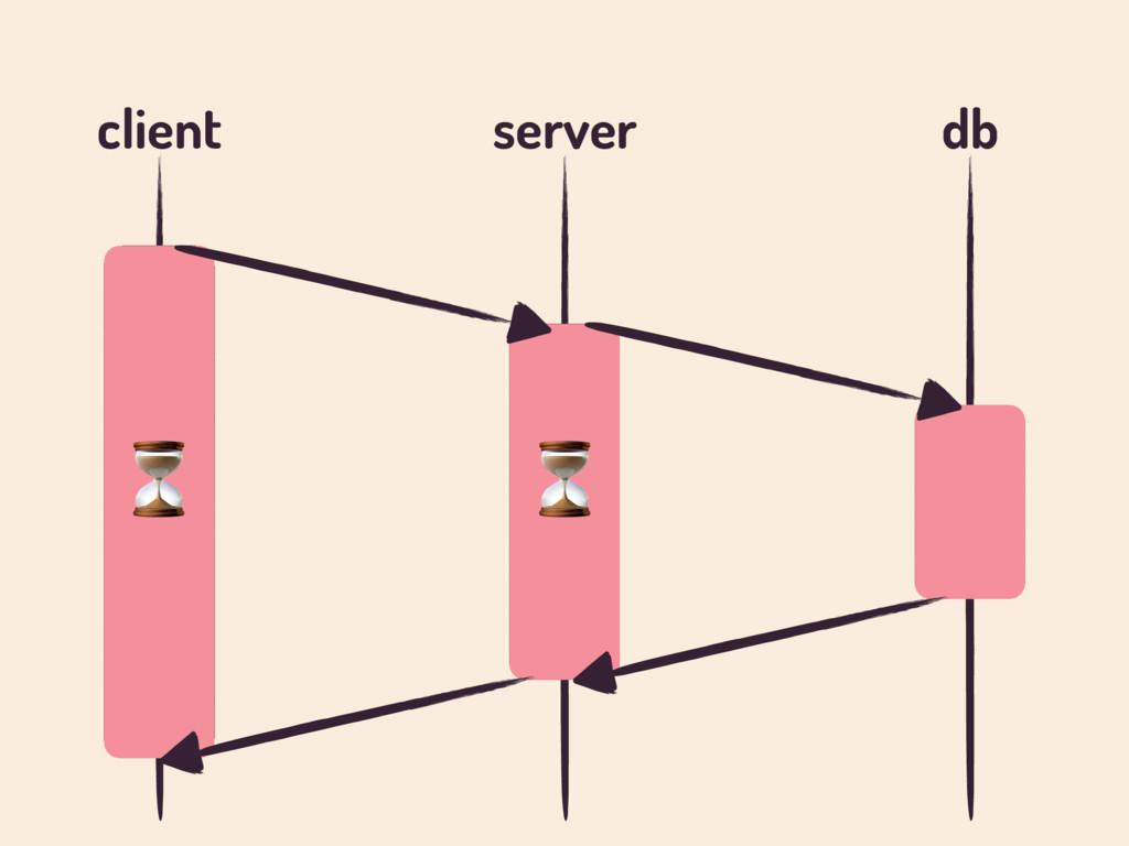 client server db ⏳ ⏳