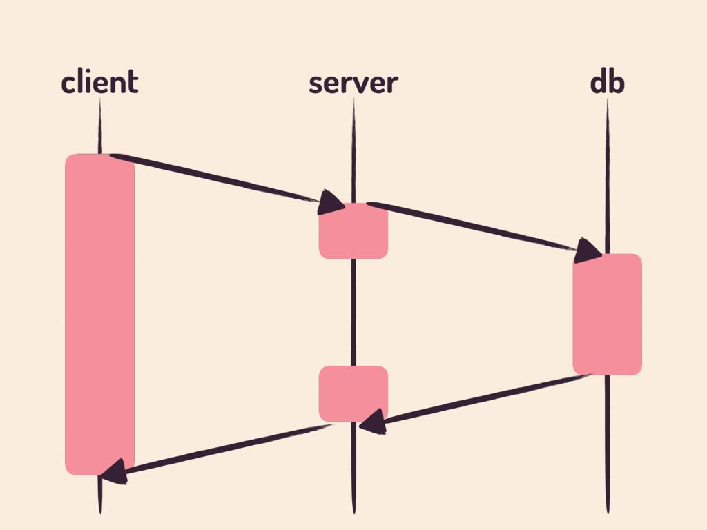client server db