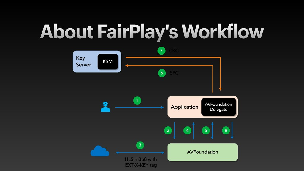 About FairPlay's Work f low