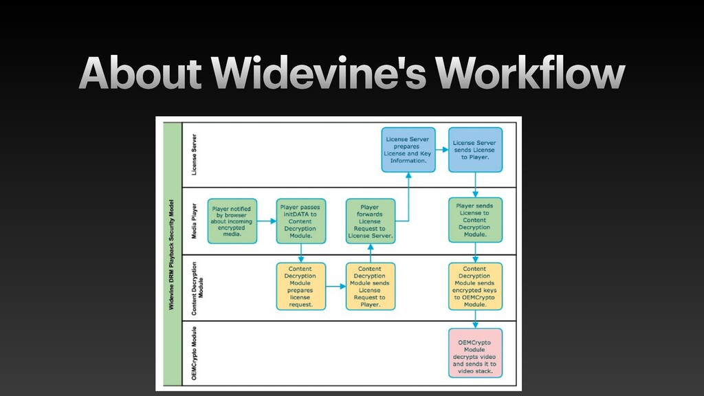 About Widevine's Work f low